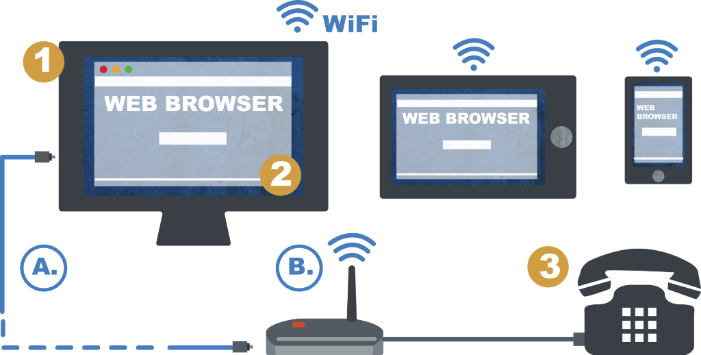 TO CONNECT TO THE INTERNET YOU CAN USE A WIRELESS LAN (WLAN OR WIFI) CONNECTION OR AN ETHERNET